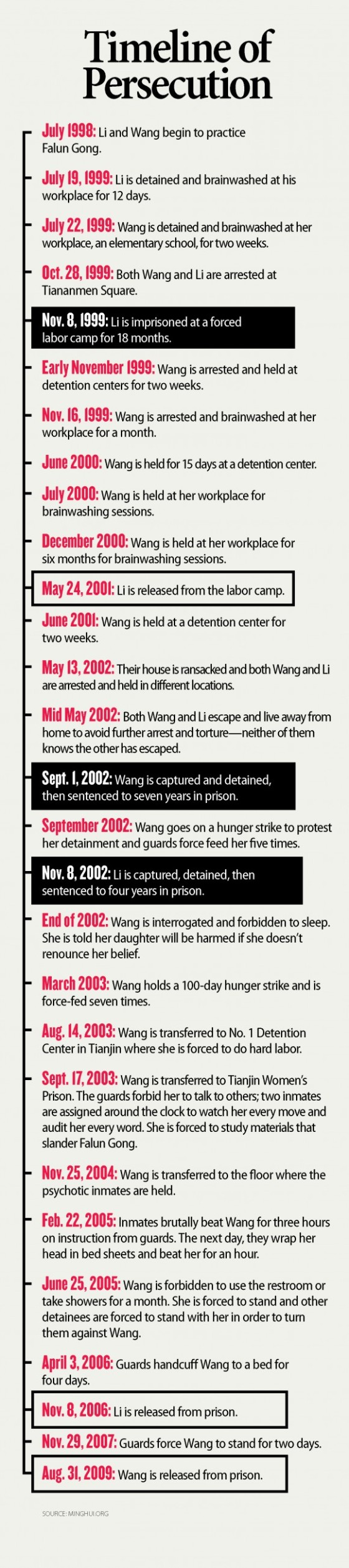 persecution-timeline-580x2603